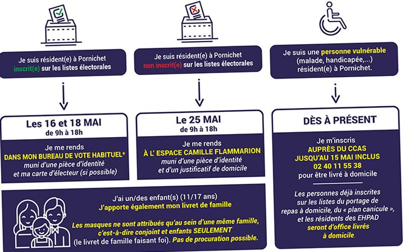 Pornichet : la distribution des masques débutera le 16 mai